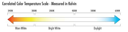 Correlated Color Temperature Chart Color Temperature Scale Kelvin Tcp Lighting