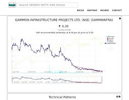 Nitin Fire Share Price Chart Gammninfra Hashtag On Twitter