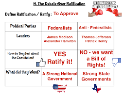 Federalists V Anti Federalists 8th Grade Social Studies