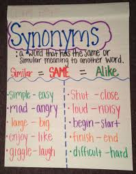 Chart Synonym Synonym Anchor Chart Anchor Charts First Grade Synonyms
