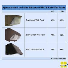 How To Find Led Equivalent Wall Packs Replacing Hids