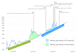 How An Etf Approval Could Impact Bitcoins Price Charts