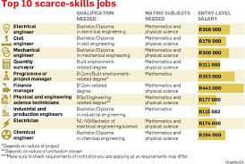 Skills For Work Want A Job Study This City Press