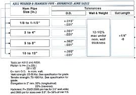 Pipe Wall Thickness Tolerance Chart Specification Tolerances For Astm A312 Asme Sa312