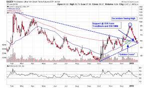 Vix Stock Chart 3 Vix Etfs To Fade The January Bounce