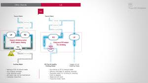 portable water filter diagram. True-RO-Filtration-web Portable Water Filter Diagram