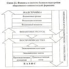 Финансовая политика Реферат страница  В системе материалистической диалектики финансовая политика как и всякая другая политика относится к надстройке в отличие от финансовых отношений
