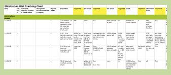 diet excel sheet aip elimination diet spreadsheet template backcountry paleo