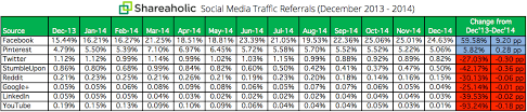 In Q4 Social Media Drove 31 24 Of Overall Traffic To Sites