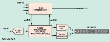 hdmi arc wiring diagram diagram hdmi transceivers simplify the design of home theater systems