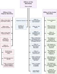 New York State Department Of Health Organizational Chart United States Department Of Education Wikipedia