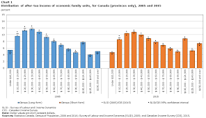Average Tax Return By Income Chart Canada Income Reference Guide Census Of Population 2016