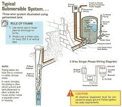 wiring diagram for well pump the wiring diagram green road farm submersible well pump installation troubleshooting wiring diagram