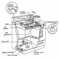 kenmore stove parts. kenmore gas stove parts diagram inside range t