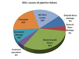 Natural Gas Pipeline Safety A Crisis Or A Manageable Issue