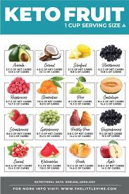 Net Carb Chart For Foods Low Carb Chili