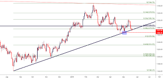 Gold Price Outlook Gold Breaches Trend Line Yearly Low Exposed
