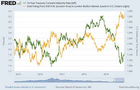 Gold Org Chart Gold Bullion Prices Stuck In Range Before Us Fed Rate Cut