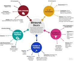 Binaural Frequency Chart Binaural Beats