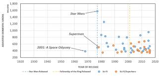 How Star Wars Changed The Paradigm