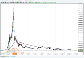 Nxt Usd Chart Nxt Usd Long Term Daily Chart Invest In Blockchain