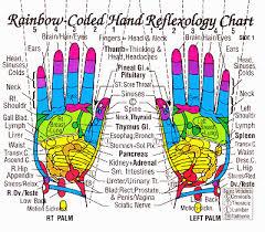 Reiki Foot Chart Joannamagrath Reflexology Hands Reflexology
