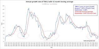 True Money Supply Chart U S Money Supply Growth Bouncing From A 12 Year Low