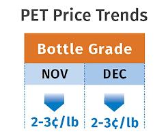 Plastic Resin Price Chart 2019 Volume Resin Prices Enter 2019 On Downward Path Plastics