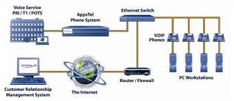 acd telecom21st century voip network diagram