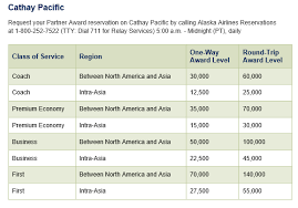 Alaska Air Redemption Chart Depositing British Airways Travel To American Airlines And