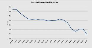 Rin Prices 2018 Chart Evidence Shows Waivers Reducing Ethanol Demand Energy