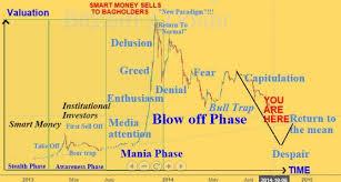 Btcusd Chart Bitcoin Dollar Btc E Exchange Price And