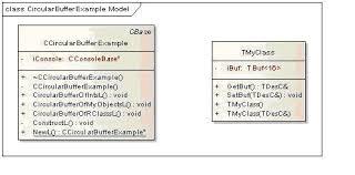 Circularbuffer Circular Buffer Example