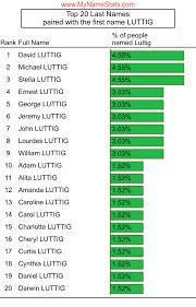 LUTTIG Last Name Statistics by MyNameStats.com