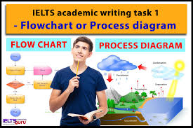 Ielts Academic Writing Task 1 Flowchart Or Process Diagram