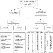 Курсовая работа Инновационная политика предприятия и роль  Рис 3 Система факторов инновационного развития предприятия 12