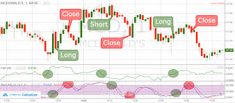 2 Simple Strategies For Trading With The Chaikin Money Flow