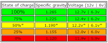 Lead Acid Battery Specific Gravity Chart Battery Technology And Maintenance Andrew Whymans Blog