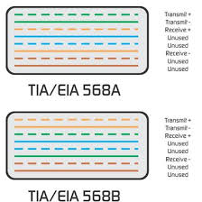 difference between tia eia a and b terminations