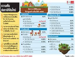 อัตราภาษีที่ดินและ สิ่งปลูกสร้างที่จะใช้ปี 2560 - โพสต์ทูเดย์ บ้าน-คอนโด