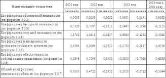 Курсовая работа Особенности анализа деловой активности  По данным табл 10 можно сделать вывод о том что коэффициент абсолютной ликвидности вырос за рассматриваемый период времени и находится в рекомендуемом