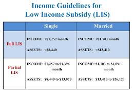 Medicare Low Income Subsidy Chart 2019 Apprise Medicare Presentation