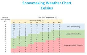 Weather Temp Conversion Chart Snowmaking Weather Chart Backyard Snowstorm