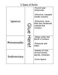 Types Of Rocks Flipchart