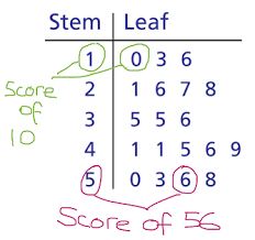 Image result for stem and leaf plot