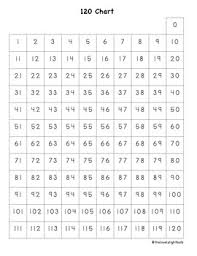 Interactive 120 Number Chart Interactive 120 Charts