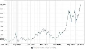Wealth Chart 100 Years Are Stock Price Gyrations Making You Nervous Money Counselor