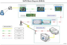 digital tv block diagram the wiring diagram darren storer g7lwt datv primer block diagram