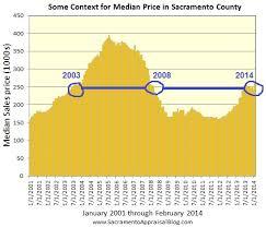 Glance At The Sacramento Real Estate Market Sacramento