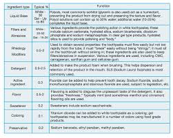 Toothpaste Abrasiveness Chart Manufacture Of Toothpaste Us